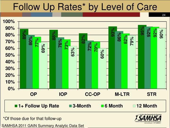 Follow Up Rates* by Level of Care