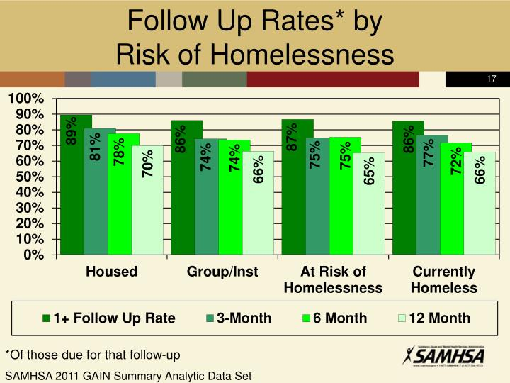 Follow Up Rates* by
