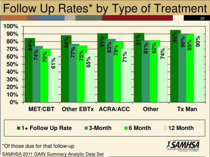 Follow Up Rates* by Type of Treatment