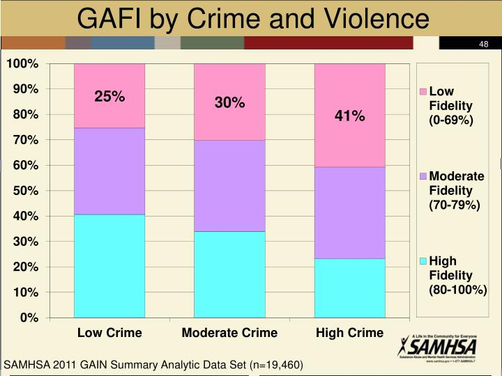GAFI by Crime and Violence