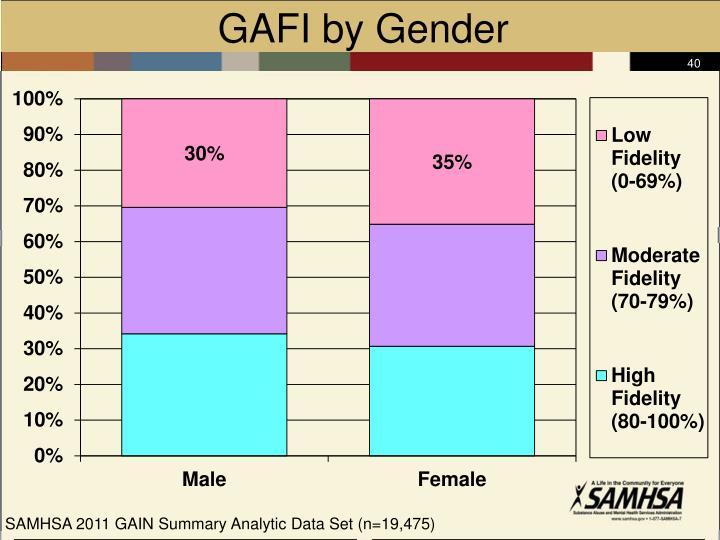 GAFI by Gender