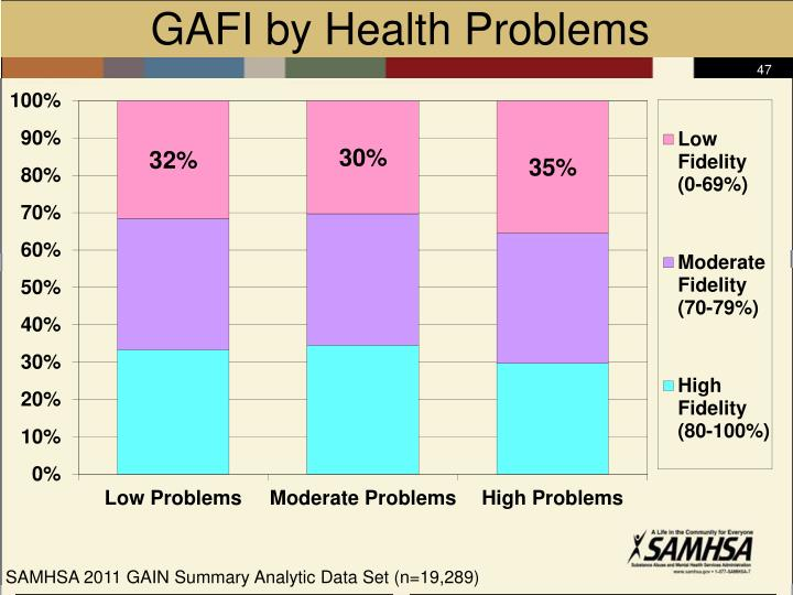 GAFI by Health Problems