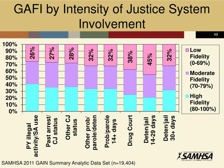 GAFI by Intensity of Justice System Involvement