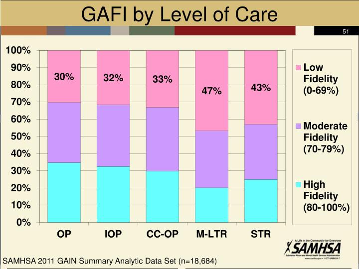 GAFI by Level of Care