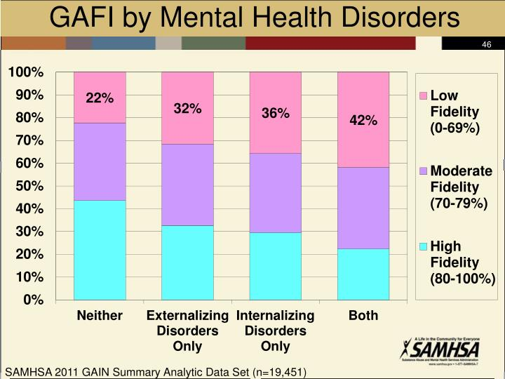 GAFI by Mental Health Disorders