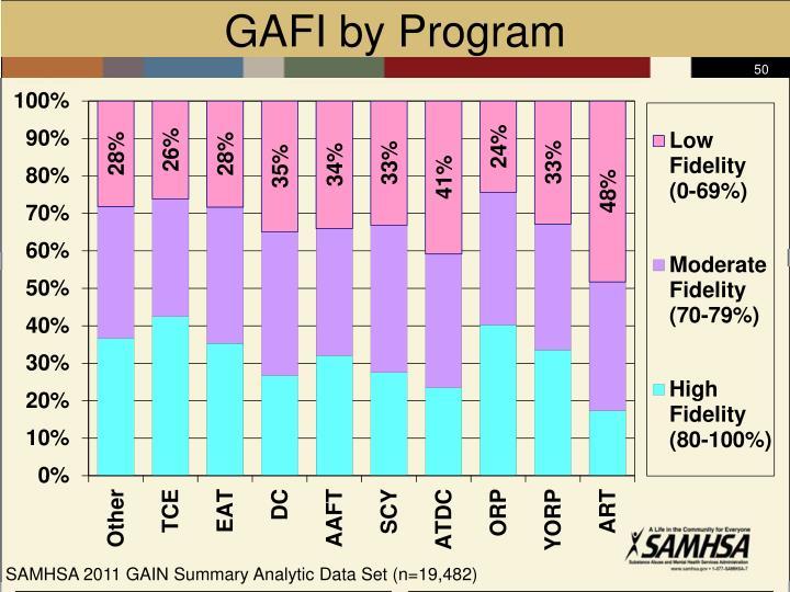 GAFI by Program