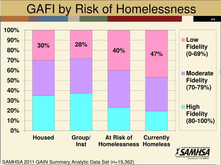 GAFI by Risk of Homelessness