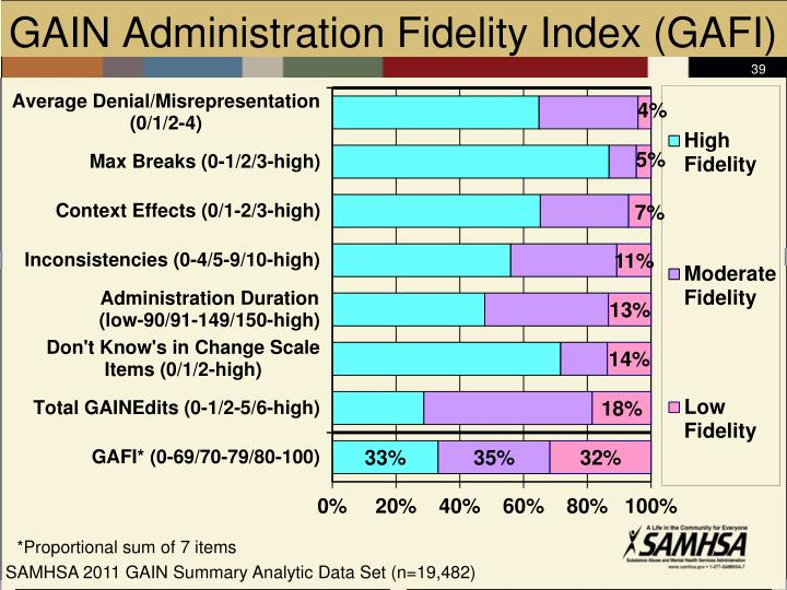 GAIN Administration Fidelity Index (GAFI)