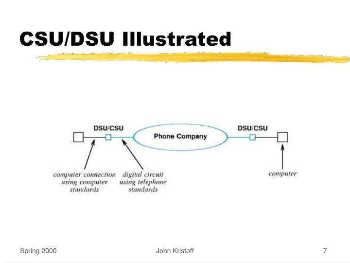 CSU/DSU Illustrated