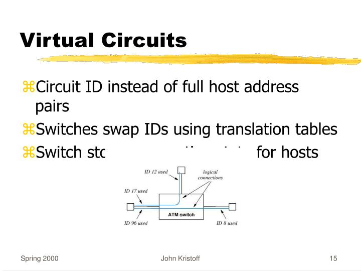 Virtual Circuits