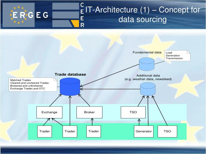 IT-Architecture (1) – Concept for data sourcing