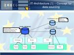 it architecture 1 concept for data sourcing
