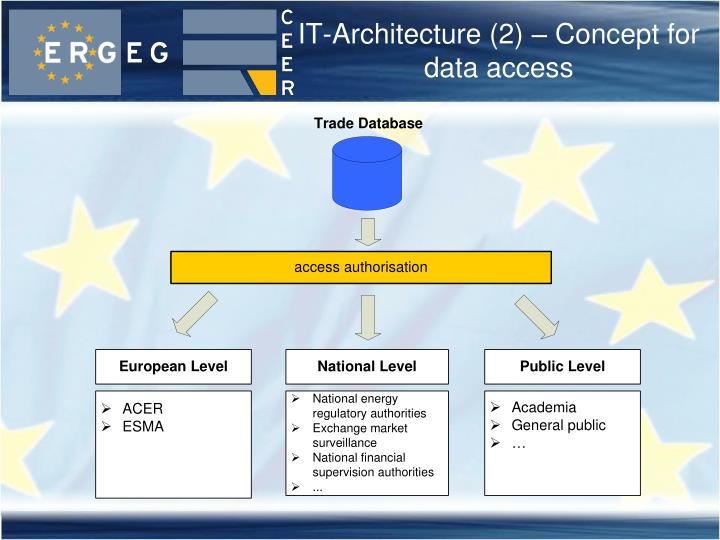 IT-Architecture (2) – Concept for data access