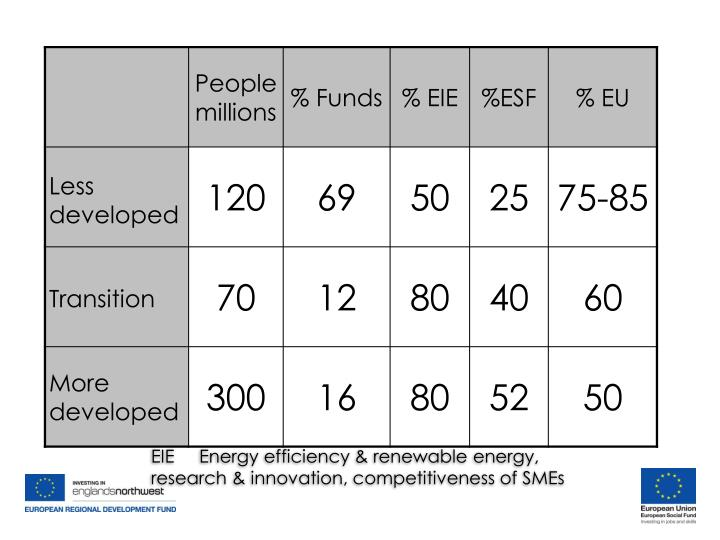 EIE     Energy efficiency & renewable energy, research & innovation, competitiveness of SMEs