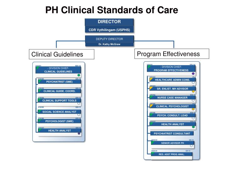 PH Clinical Standards of Care