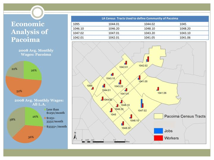 Economic Analysis of Pacoima