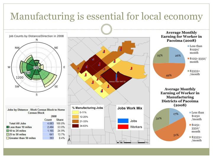 Manufacturing is essential for local economy