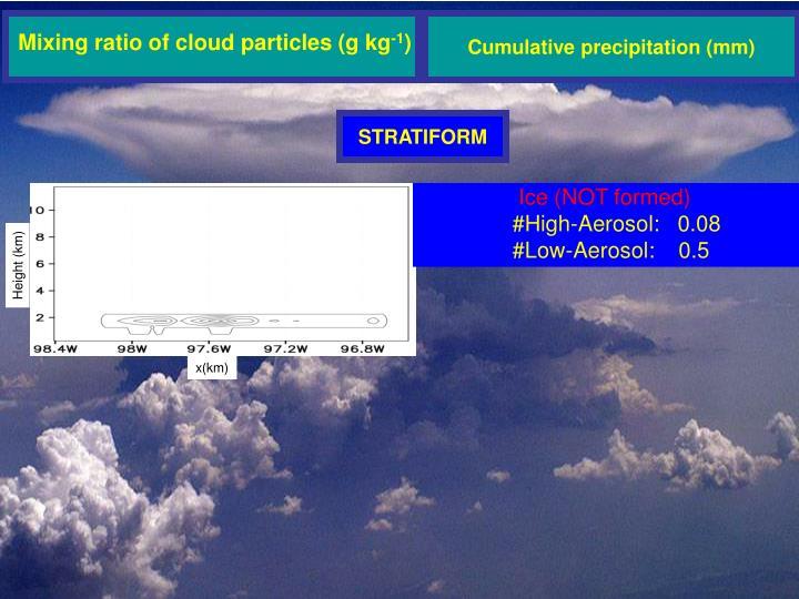 Cumulative precipitation (mm)