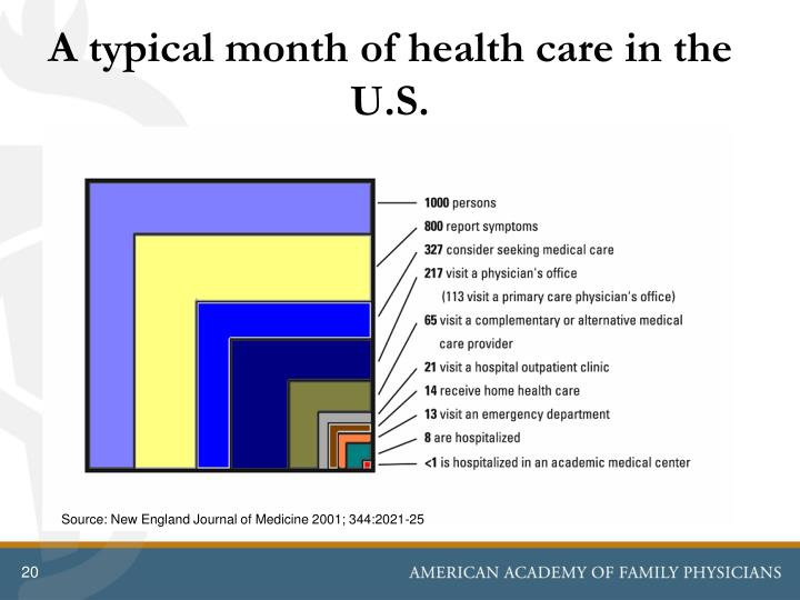 A typical month of health care in the U.S.
