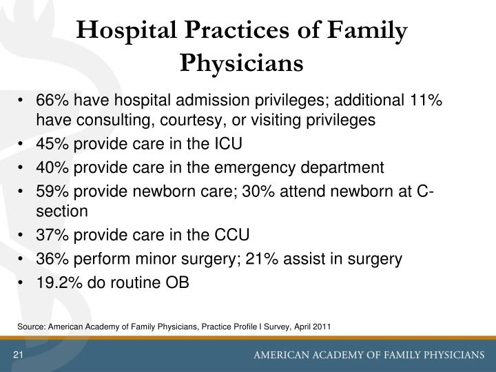 Hospital Practices of Family Physicians