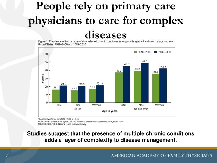 People rely on primary care physicians to care for complex diseases