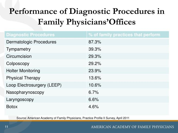 Performance of Diagnostic Procedures in Family Physicians'Offices