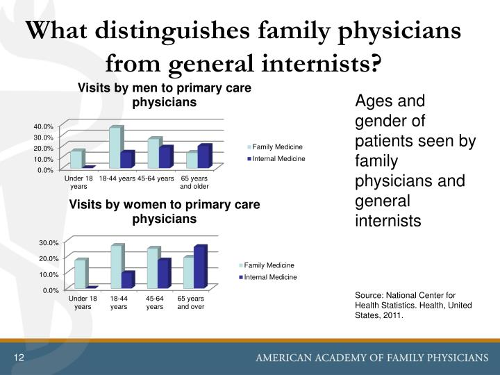 What distinguishes family physicians from general internists?