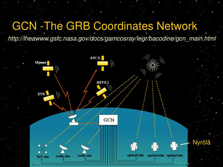 GCN -The GRB Coordinates Network