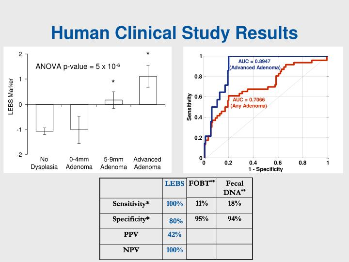 Human Clinical Study Results