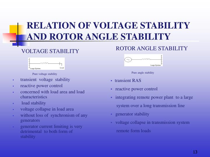 RELATION OF VOLTAGE STABILITY AND ROTOR ANGLE STABILITY