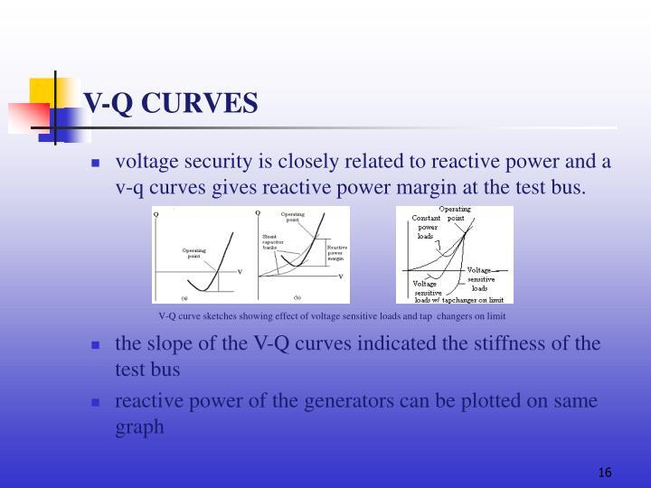 V-Q CURVES