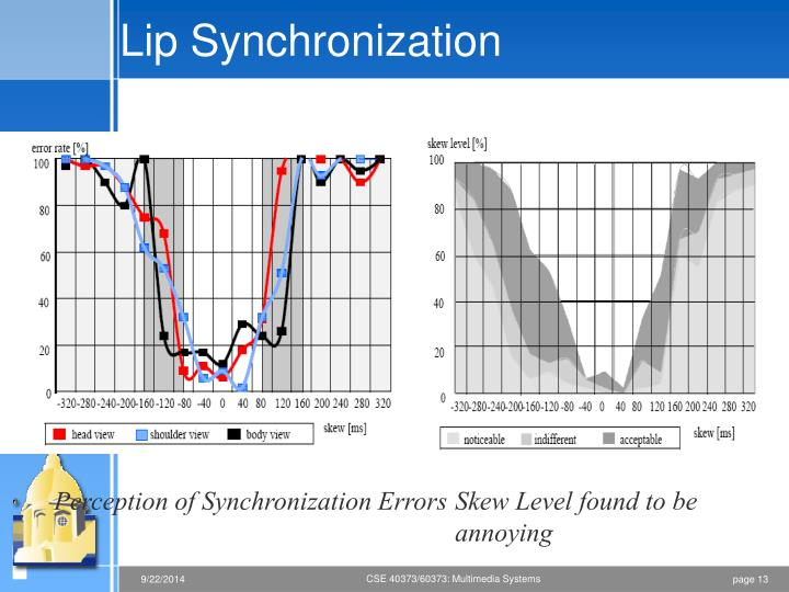 Lip Synchronization