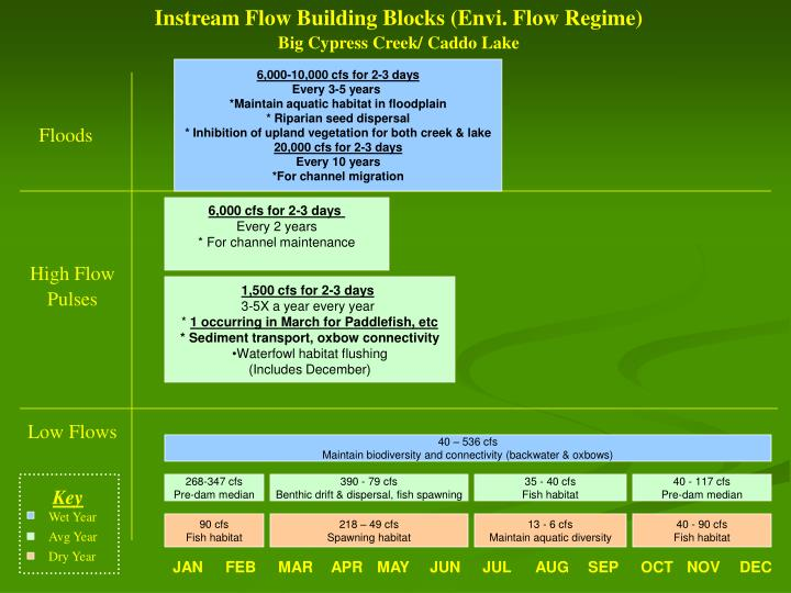 Instream Flow Building Blocks (Envi. Flow Regime)