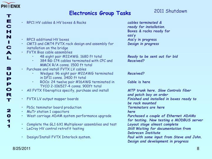 2011 Shutdown