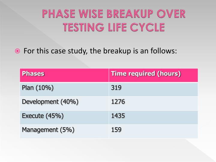 PHASE WISE BREAKUP OVER TESTING LIFE CYCLE