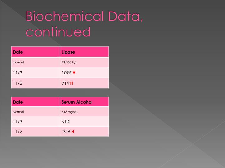 Biochemical Data, continued