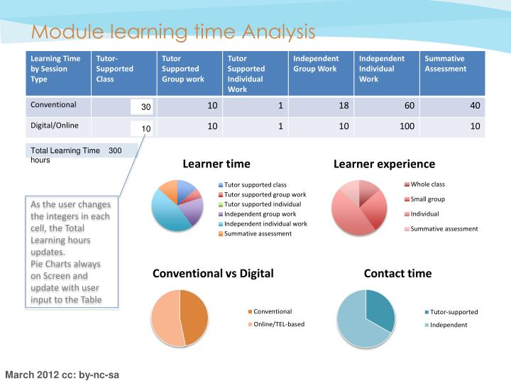 Module learning time Analysis