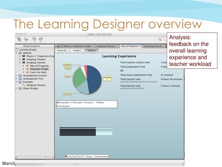 The Learning Designer overview