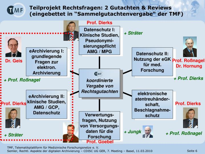 Teilprojekt Rechtsfragen: 2 Gutachten & Reviews