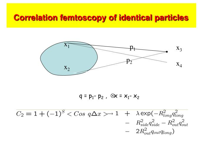 Correlation femtoscopy of identical particles