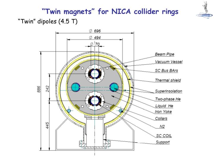"""Twin magnets"" for NICA collider rings"