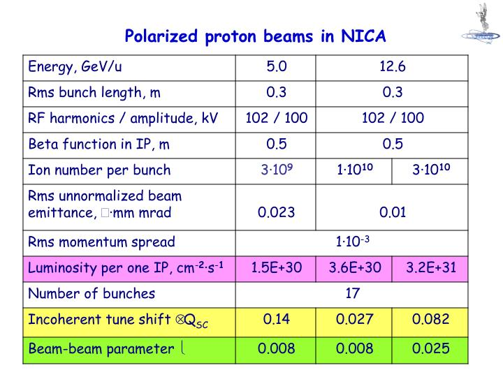 Polarized proton beams in NICA
