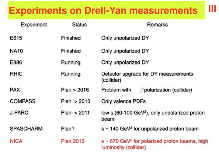 Experiments on Drell-Yan measurements