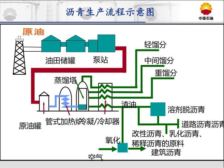 沥青生产流程示意图