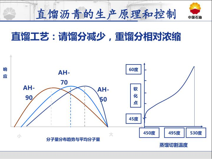 直馏沥青的生产原理和控制
