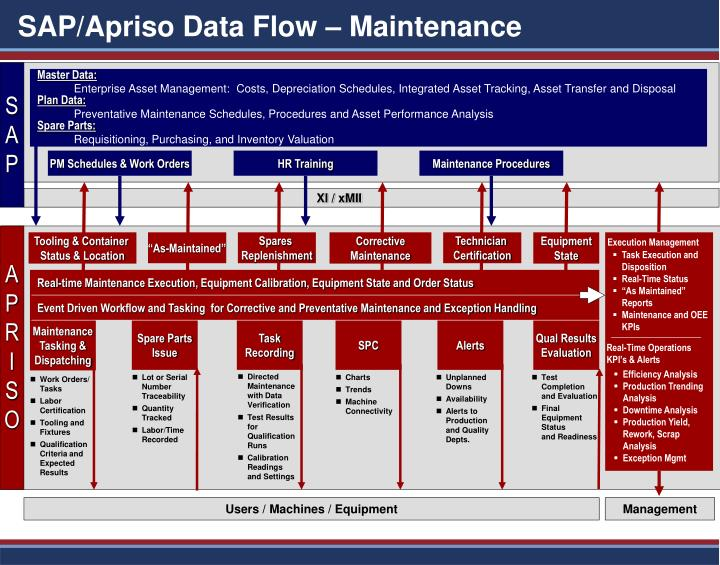 Sap apriso data flow maintenance