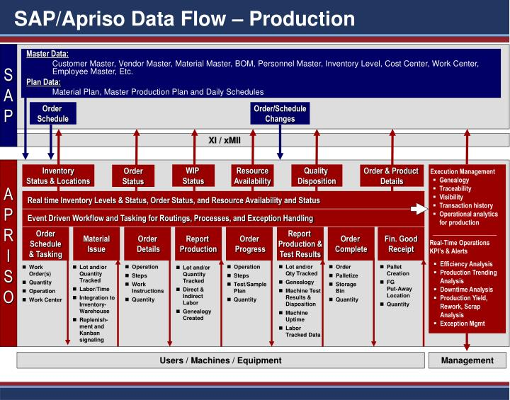 Sap apriso data flow production