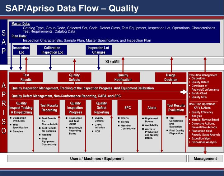Sap apriso data flow quality