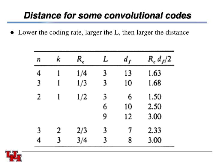Distance for some convolutional codes