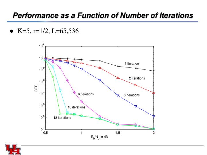 Performance as a Function of Number of Iterations